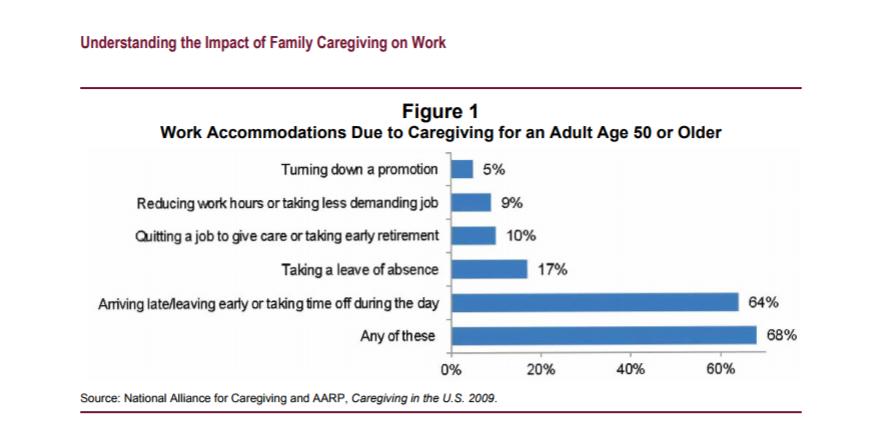 impact of family Caregiving