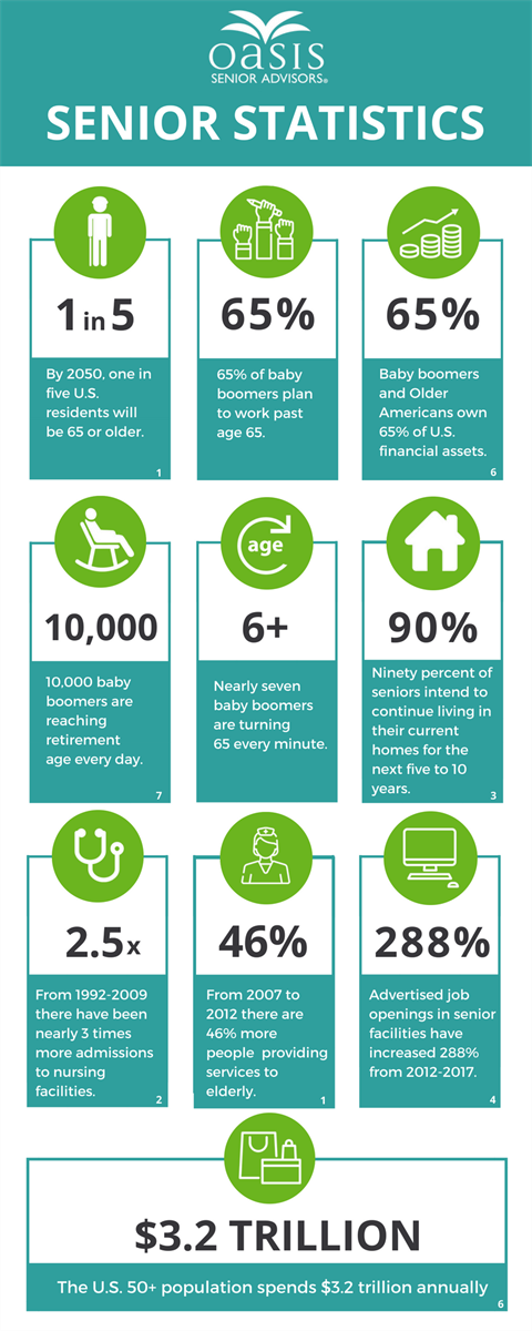 Oasis Senior Statistics inforgraphic